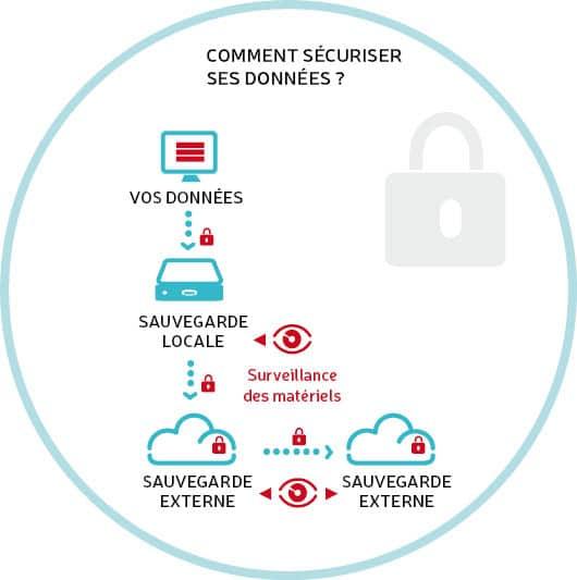 Schéma de principe de la sauvegarde de données